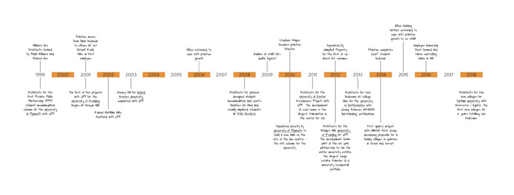 WIA Timeline for website